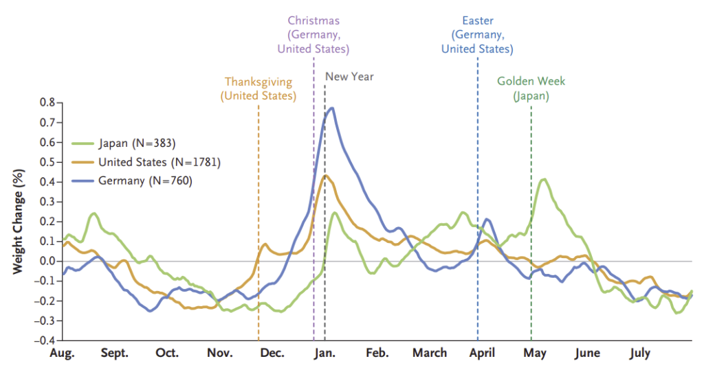 Vývoj hmotnosti ukazující vývoj hmotnosti v průběhu roku ve 3 státech