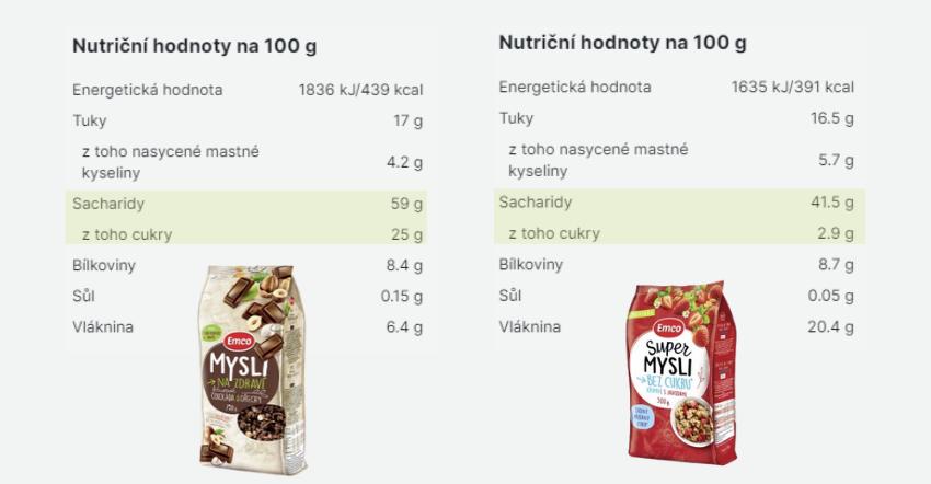 Na obrázku vidíme rozdíl mezi na první pohled velmi podobným výrobkem. Po přečtení složení ale vidíme velký rozdíl v množství přidaného cukru. Právě toto číslo by mělo být u výrobků co nejmenší.